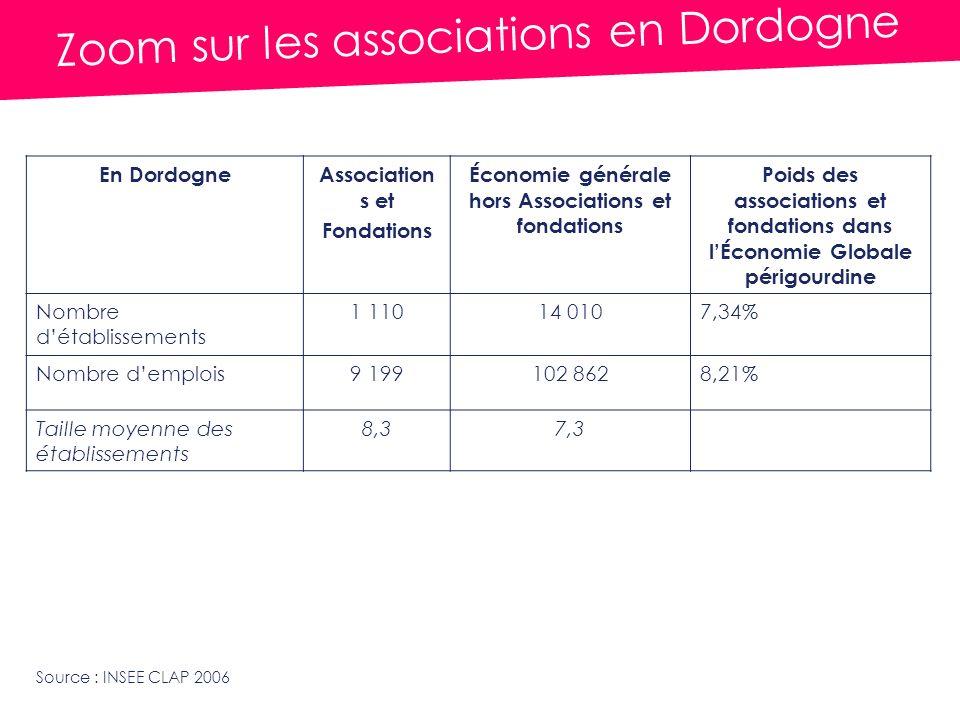 Zoom sur les associations en Dordogne En DordogneAssociation s et Fondations Économie générale hors Associations et fondations Poids des associations et fondations dans lÉconomie Globale périgourdine Nombre détablissements 1 11014 0107,34% Nombre demplois9 199102 8628,21% Taille moyenne des établissements 8,37,3 Source : INSEE CLAP 2006