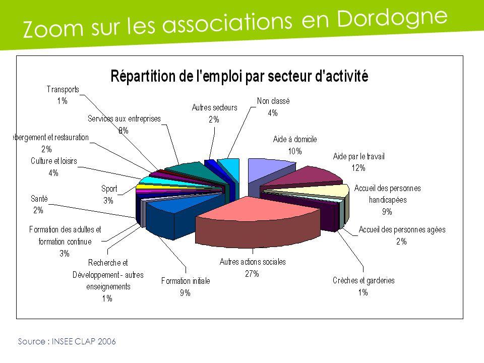 Zoom sur les associations en Dordogne Source : INSEE CLAP 2006