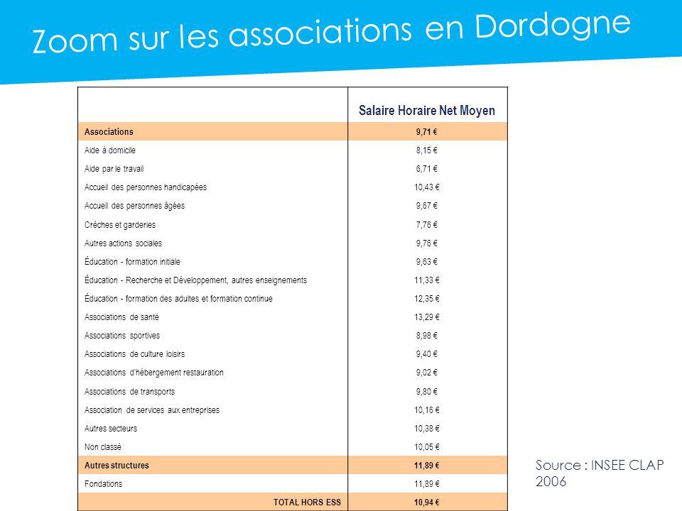 Le mois de lESS en Dordogne Zoom sur les associations en Dordogne Salaire Horaire Net Moyen Associations9,71 Aide à domicile8,15 Aide par le travail6,71 Accueil des personnes handicapées10,43 Accueil des personnes âgées9,67 Crèches et garderies7,76 Autres actions sociales9,76 Éducation - formation initiale9,63 Éducation - Recherche et Développement, autres enseignements11,33 Éducation - formation des adultes et formation continue12,35 Associations de santé13,29 Associations sportives8,98 Associations de culture loisirs9,40 Associations d hébergement restauration9,02 Associations de transports9,80 Association de services aux entreprises10,16 Autres secteurs10,38 Non classé10,05 Autres structures11,89 Fondations11,89 TOTAL HORS ESS10,94 Source : INSEE CLAP 2006