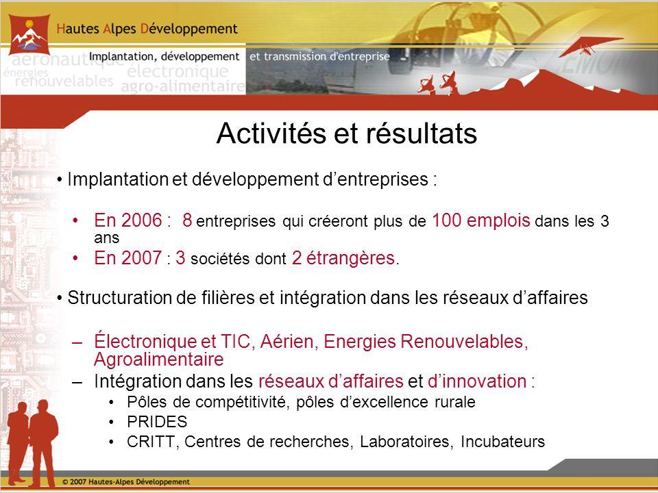 Activités et résultats Implantation et développement dentreprises : En 2006 : 8 entreprises qui créeront plus de 100 emplois dans les 3 ans En 2007 : 3 sociétés dont 2 étrangères.