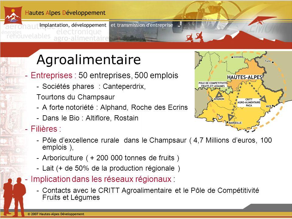 Agroalimentaire -Entreprises : 50 entreprises, 500 emplois -Sociétés phares : Canteperdrix, Tourtons du Champsaur -A forte notoriété : Alphand, Roche des Ecrins -Dans le Bio : Altiflore, Rostain -Filières : -Pôle dexcellence rurale dans le Champsaur ( 4,7 Millions deuros, 100 emplois ), -Arboriculture ( + 200 000 tonnes de fruits ) -Lait (+ de 50% de la production régionale ) -Implication dans les réseaux régionaux : -Contacts avec le CRITT Agroalimentaire et le Pôle de Compétitivité Fruits et Légumes