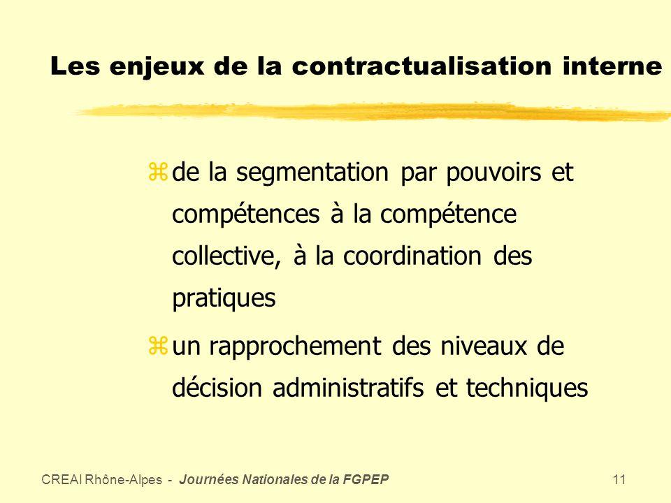 CREAI Rhône-Alpes - Journées Nationales de la FGPEP10 La gouvernance associative zstratégique zde projets zassociant tous les acteurs pertinents internes et externes