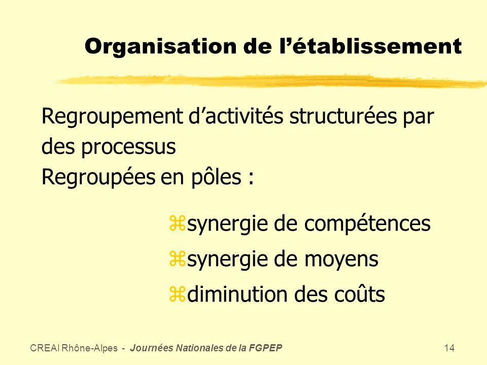 CREAI Rhône-Alpes - Journées Nationales de la FGPEP13 La gouvernance interne zVolonté zOutil zDémarche dobjectifs et de moyens zEvaluation