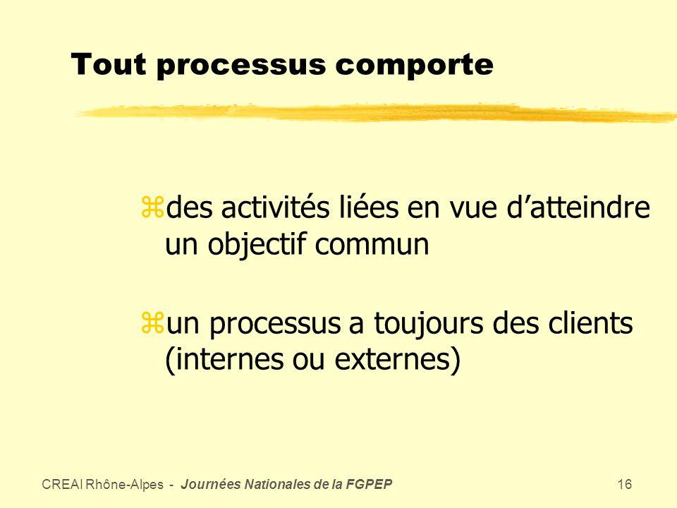 CREAI Rhône-Alpes - Journées Nationales de la FGPEP15 Le travail par processus Le processus est un « ensemble de moyens et dactivités qui transforment des éléments entrants en éléments sortants.