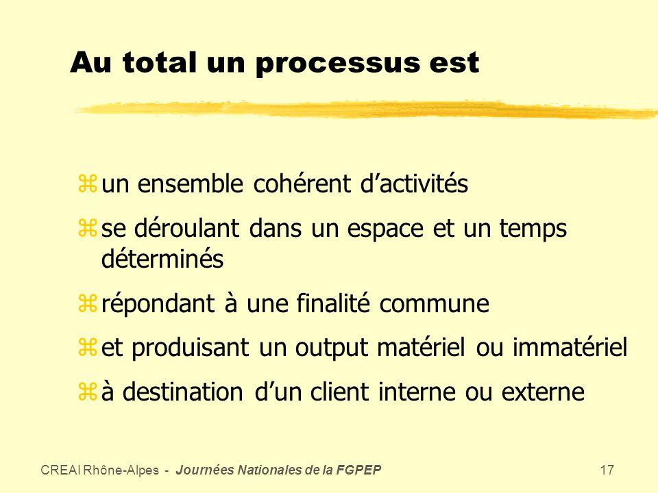 CREAI Rhône-Alpes - Journées Nationales de la FGPEP16 Tout processus comporte zdes activités liées en vue datteindre un objectif commun zun processus a toujours des clients (internes ou externes)