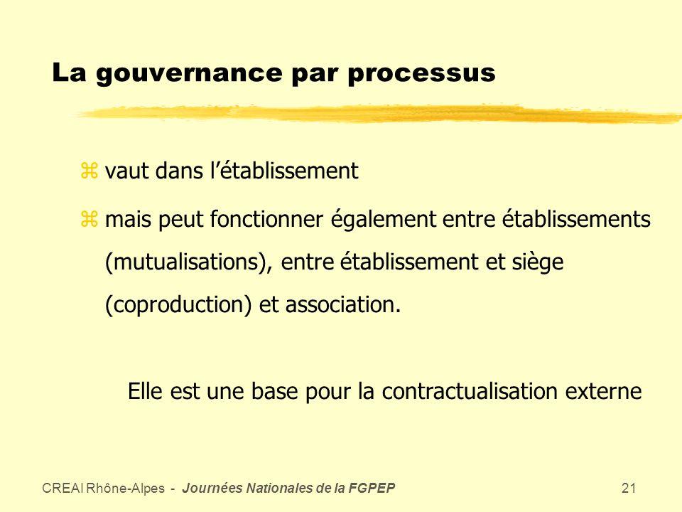 CREAI Rhône-Alpes - Journées Nationales de la FGPEP20 Travailler en faisant produire les processus par les intéressés conduit à des procédures qui sont appropriées par les acteurs (norme « endogène ») à la suite dune réflexion et dune négociation collectives.