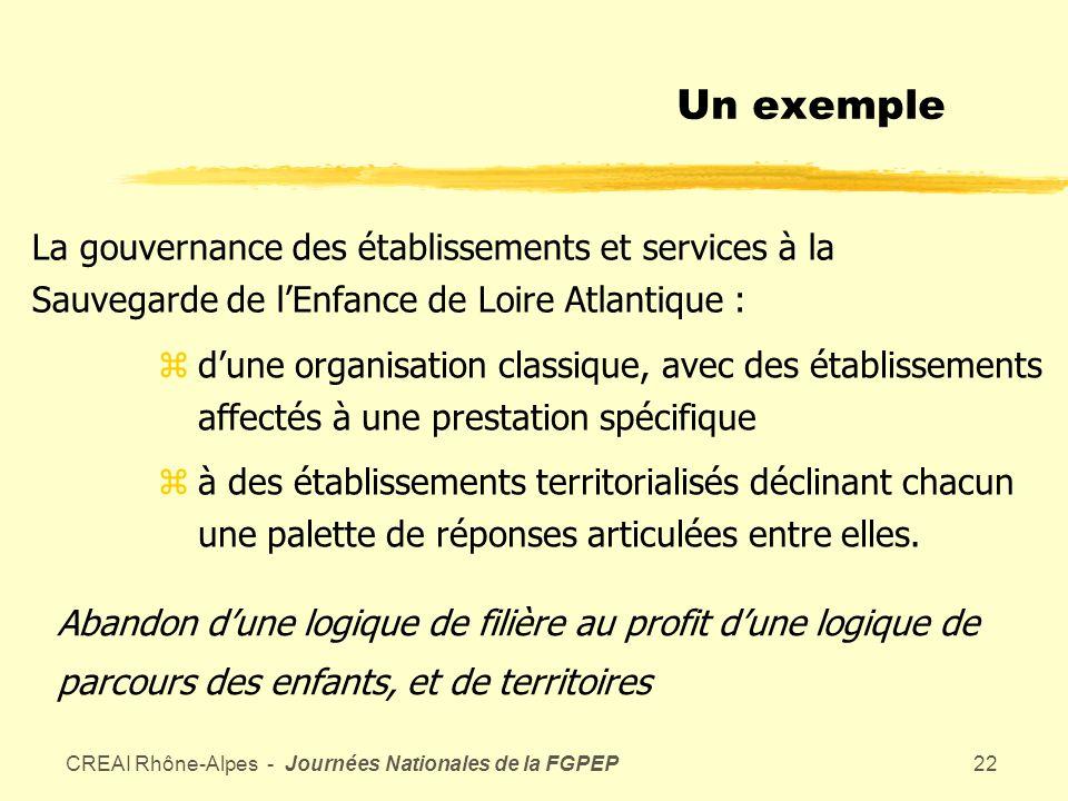 CREAI Rhône-Alpes - Journées Nationales de la FGPEP21 La gouvernance par processus zvaut dans létablissement zmais peut fonctionner également entre établissements (mutualisations), entre établissement et siège (coproduction) et association.