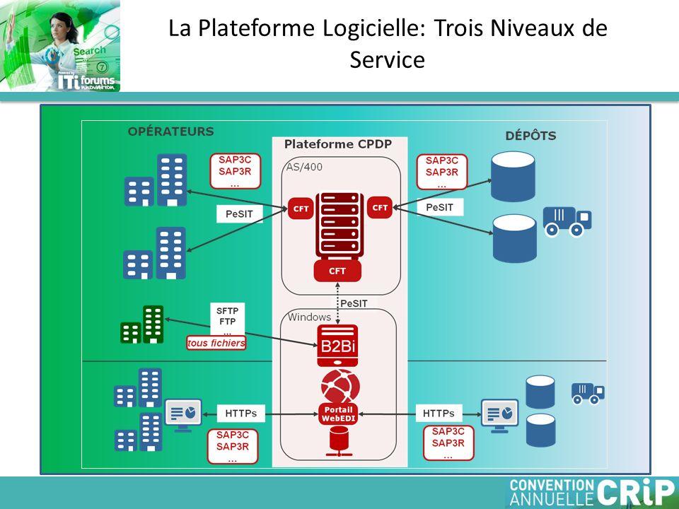 La Plateforme Logicielle: Trois Niveaux de Service