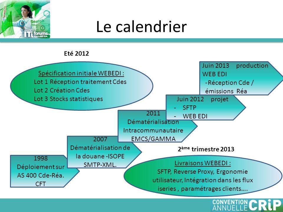 Le calendrier 1998 Déploiement sur AS 400 Cde-Réa. CFT 2007 Dématérialisation de la douane -ISOPE SMTP-XML. 2011 Dématérialisation Intracommunautaire
