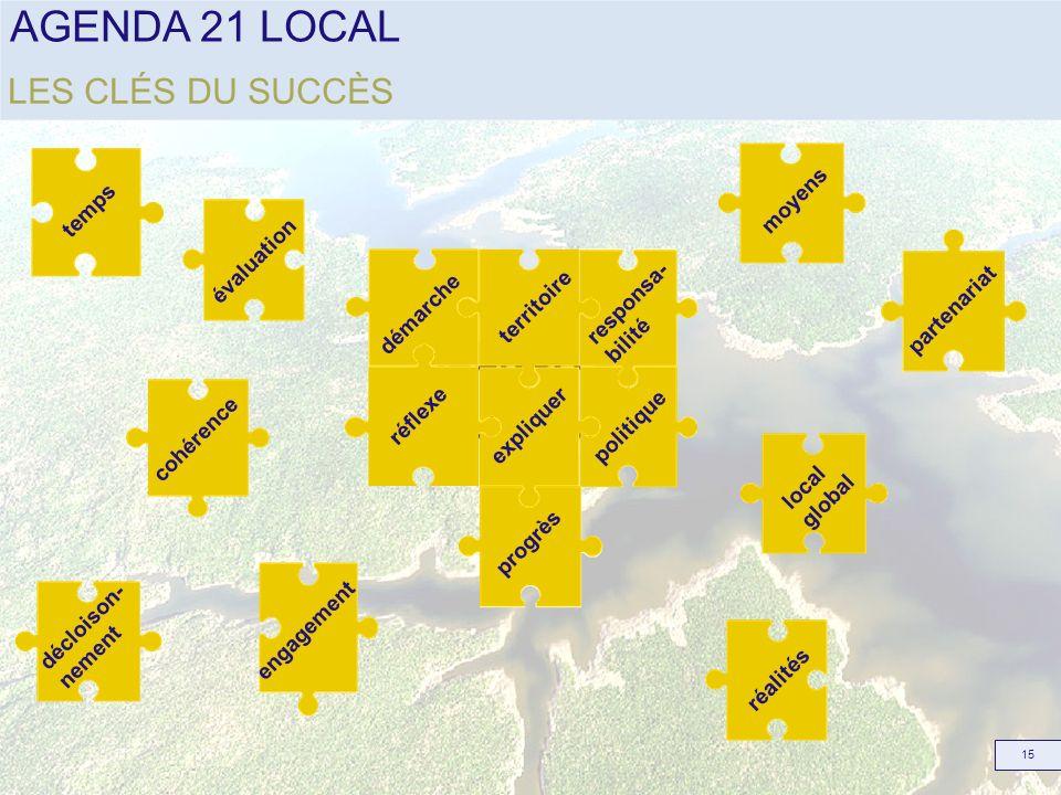 AGENDA 21 LOCAL 15 LES CLÉS DU SUCCÈS évaluation décloison- nement partenariat temps local global cohérence engagement AGENDA 21 LOCAL territoire réfl