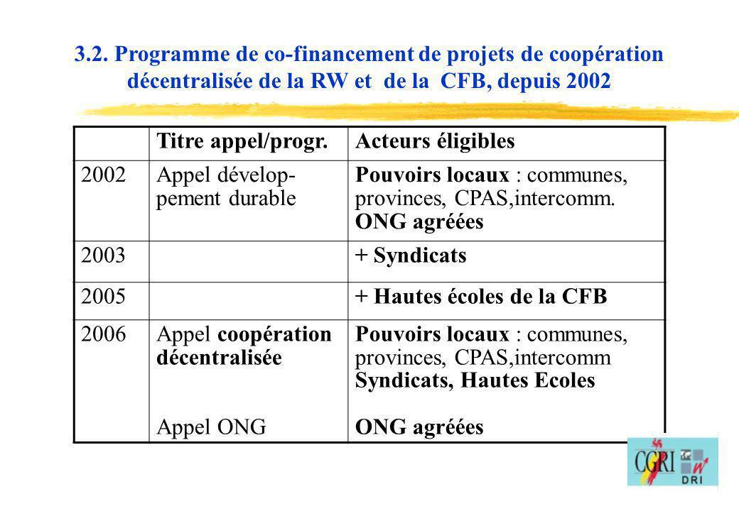 14 3.2. Programme de co-financement de projets de coopération décentralisée de la RW et de la CFB, depuis 2002 Titre appel/progr.Acteurs éligibles 200