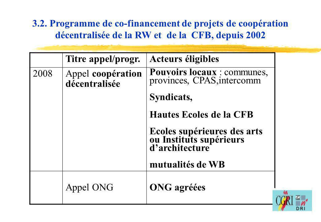 15 3.2. Programme de co-financement de projets de coopération décentralisée de la RW et de la CFB, depuis 2002 Titre appel/progr.Acteurs éligibles 200