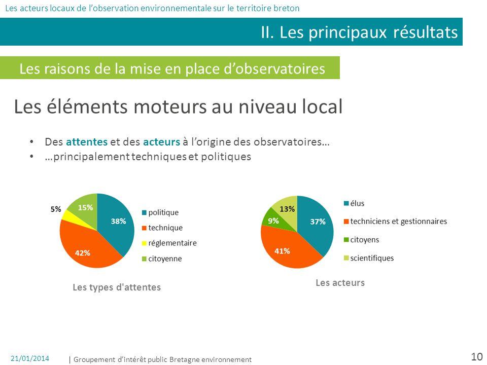 | Groupement dintérêt public Bretagne environnement 21/01/2014 10 Les raisons de la mise en place dobservatoires II. Les principaux résultats Les acte