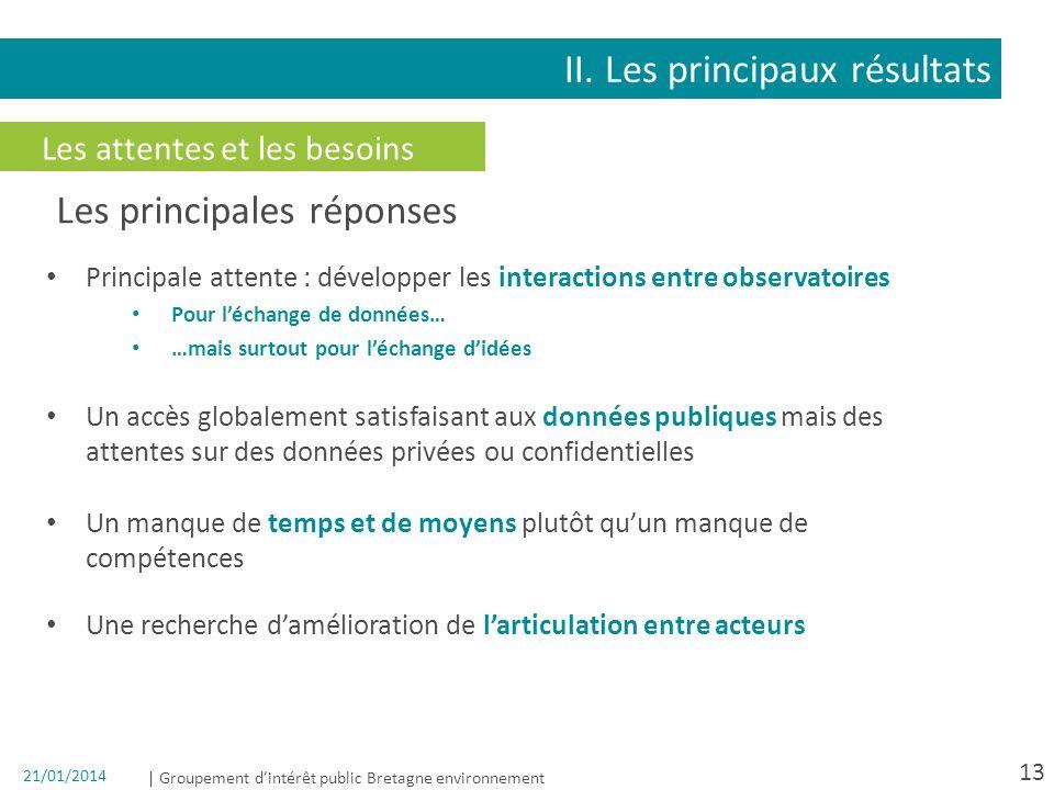 | Groupement dintérêt public Bretagne environnement 21/01/2014 13 Les attentes et les besoins II. Les principaux résultats Les principales réponses Pr
