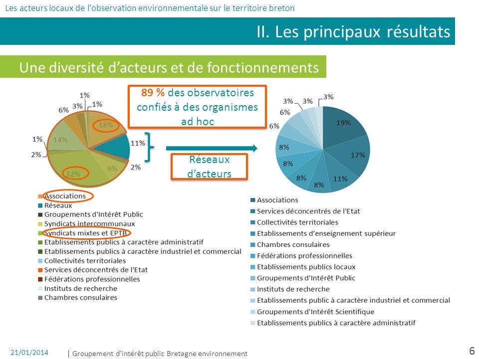 | Groupement dintérêt public Bretagne environnement 21/01/2014 Une diversité dacteurs et de fonctionnements II. Les principaux résultats Les acteurs l