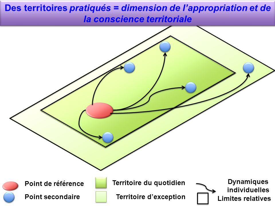 Point de référence Point secondaire Territoire du quotidien Territoire dexception Dynamiques individuelles Limites relatives Des territoires pratiqués