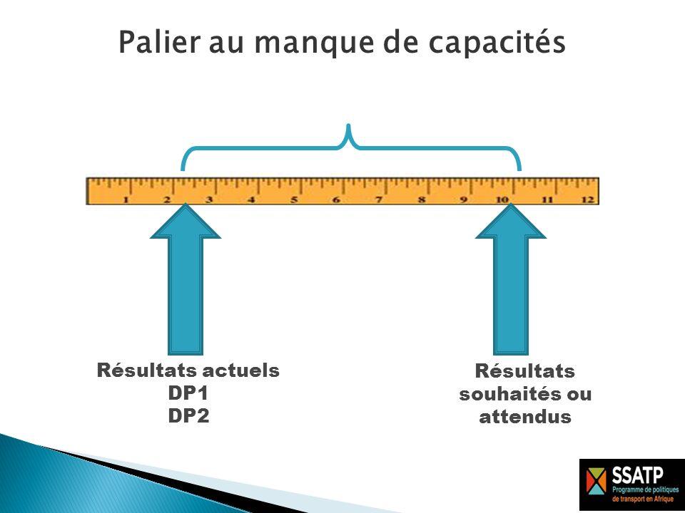 Résultats souhaités ou attendus Processus dobtention des résultats souhaités Renforcement des capacités Palier au manque de capacités Résultats actuels DP1 DP2