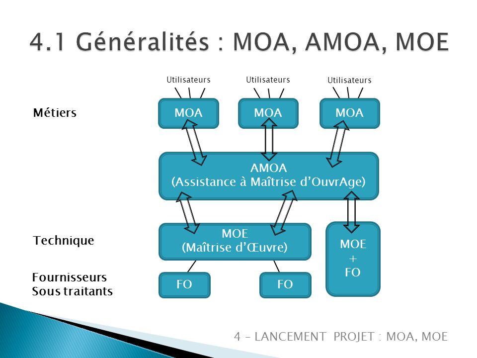 4 – LANCEMENT PROJET : MOA, MOE AMOA (Assistance à Maîtrise dOuvrAge) MOA MOE (Maîtrise dŒuvre) MOE + FO Métiers Technique Fournisseurs Sous traitants Utilisateurs