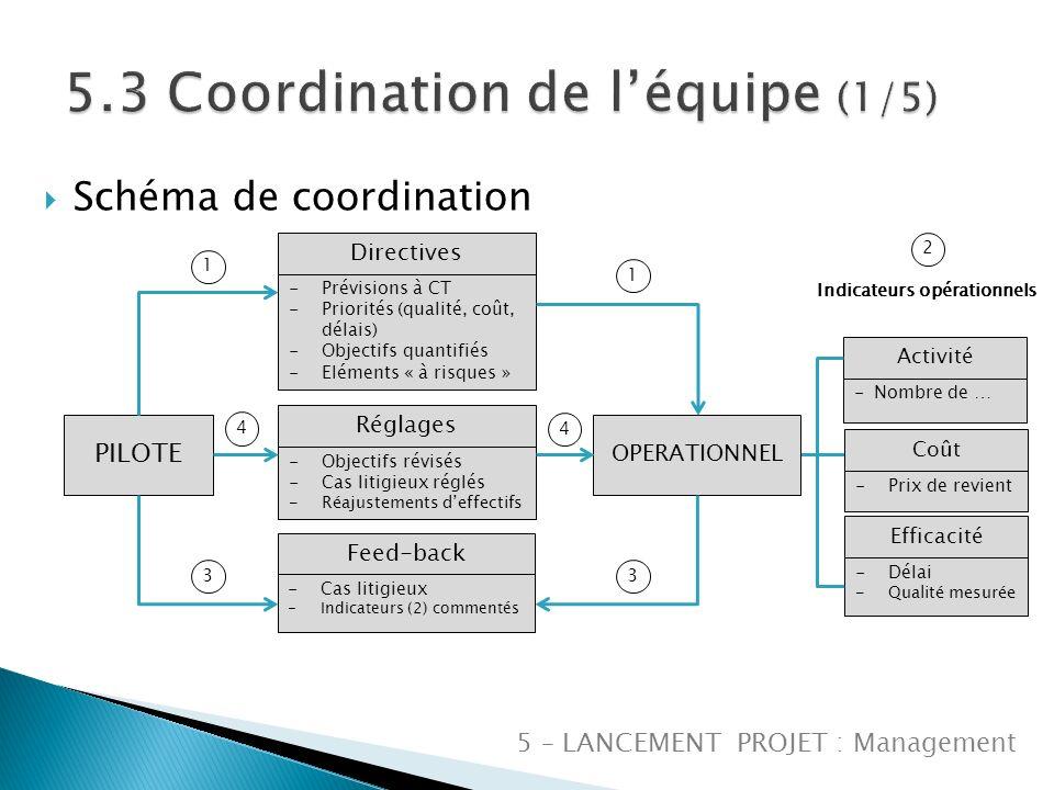 5 – LANCEMENT PROJET : Management Schéma de coordination PILOTE Directives OPERATIONNEL -Prévisions à CT -Priorités (qualité, coût, délais) -Objectifs quantifiés -Eléments « à risques » Réglages -Objectifs révisés -Cas litigieux réglés -Réajustements deffectifs Feed-back -Cas litigieux -Indicateurs (2) commentés Activité -Nombre de … Coût -Prix de revient Efficacité -Délai -Qualité mesurée Indicateurs opérationnels 2 1 4 3 1 4 3