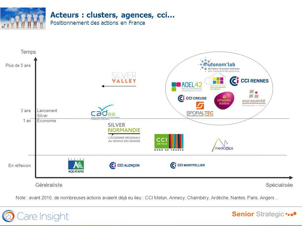 Acteurs : clusters, agences, cci... Positionnement des actions en France Frédéric SERRIERE Temps SpécialiséeGénéraliste Plus de 5 ans 3 ans 1 an En ré