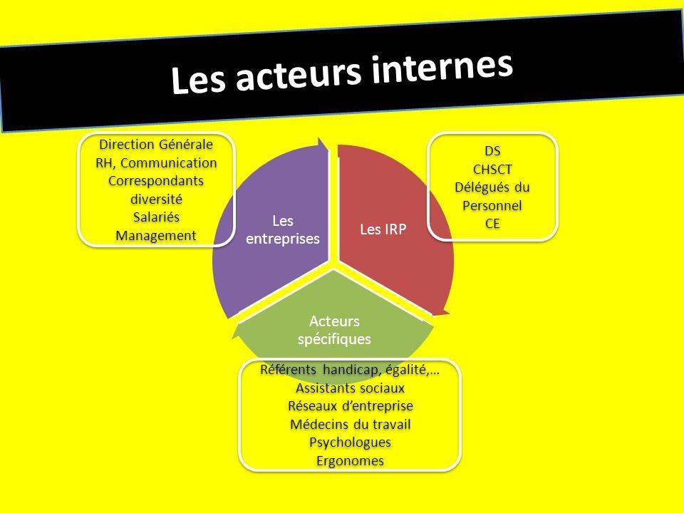 Les IRP Acteurs spécifiques Les entreprises Les acteurs internes Direction Générale RH, Communication Correspondants diversité Salariés Management Dir