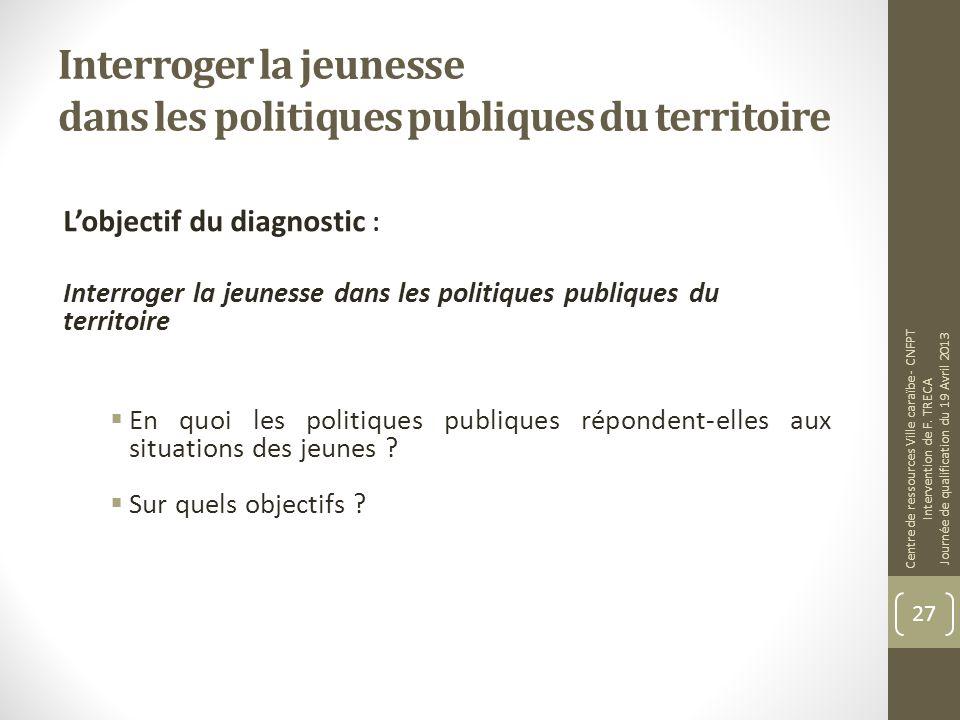 Interroger la jeunesse dans les politiques publiques du territoire Lobjectif du diagnostic : Interroger la jeunesse dans les politiques publiques du t