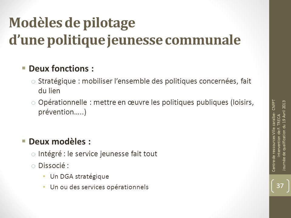 Modèles de pilotage dune politique jeunesse communale Deux fonctions : o Stratégique : mobiliser lensemble des politiques concernées, fait du lien o O