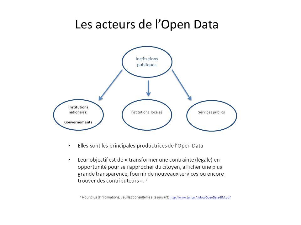 Institutions publiques Les acteurs de lOpen Data Institutions nationales: Gouvernements Institutions localesServices publics Elles sont les principale