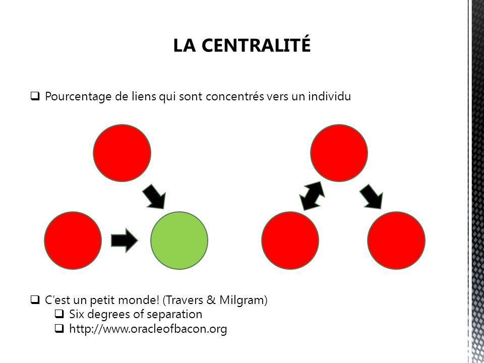 Pourcentage de liens qui sont concentrés vers un individu Cest un petit monde! (Travers & Milgram) Six degrees of separation http://www.oracleofbacon.
