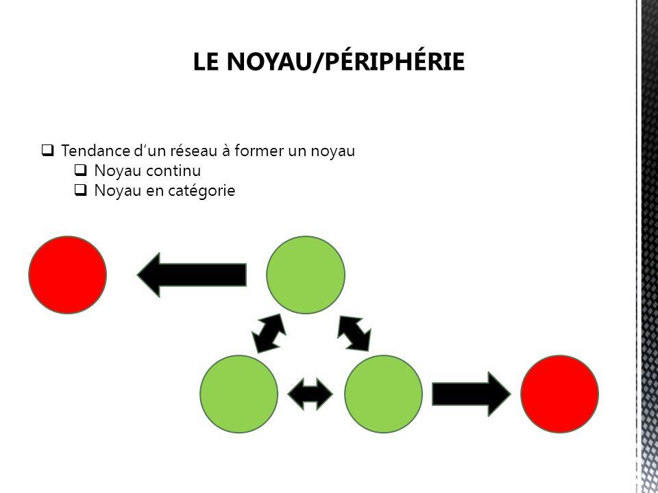 Tendance dun réseau à former un noyau Noyau continu Noyau en catégorie