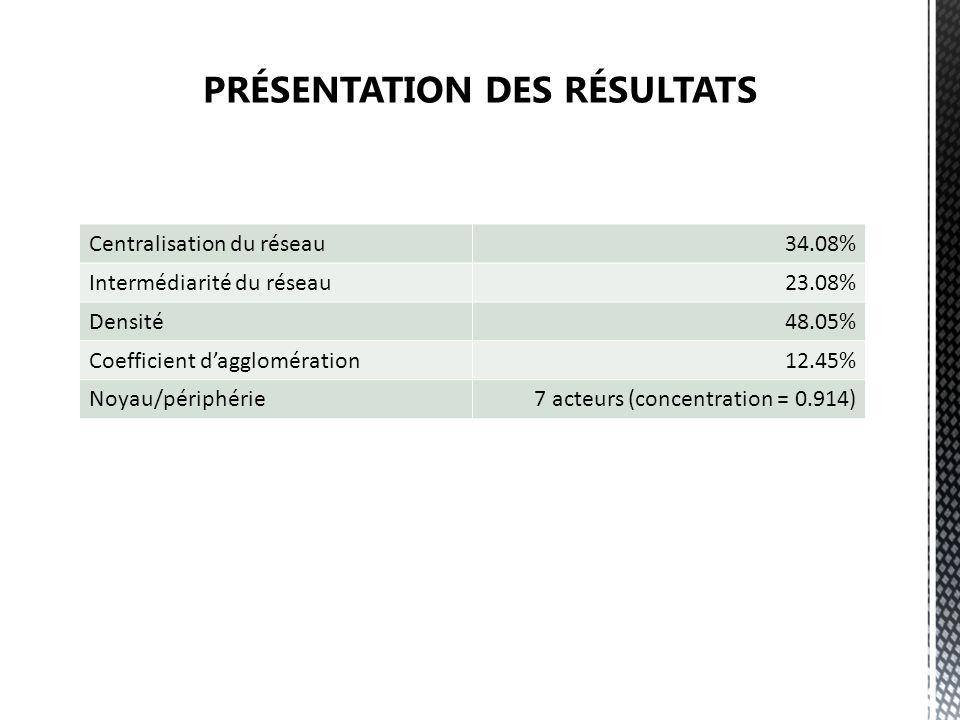Centralisation du réseau34.08% Intermédiarité du réseau23.08% Densité48.05% Coefficient dagglomération12.45% Noyau/périphérie7 acteurs (concentration