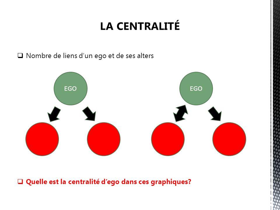 Nombre de liens dun ego et de ses alters Quelle est la centralité dego dans ces graphiques EGO