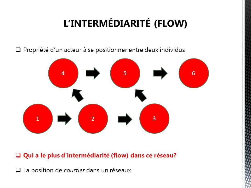 Propriété dun acteur à se positionner entre deux individus Qui a le plus dintermédiarité (flow) dans ce réseau.