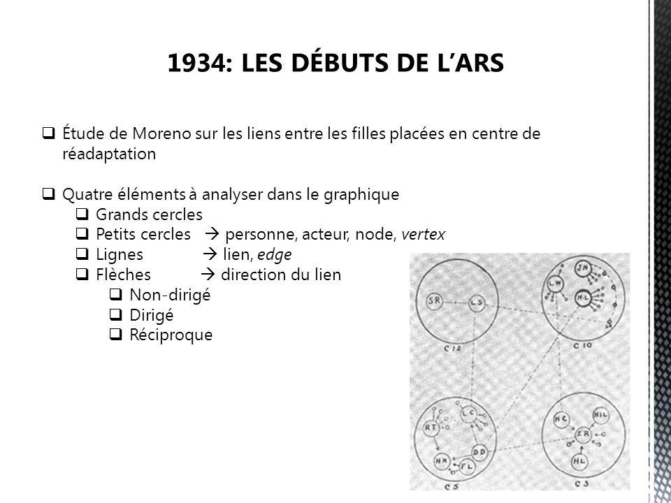 Étude de Moreno sur les liens entre les filles placées en centre de réadaptation Quatre éléments à analyser dans le graphique Grands cercles Petits cercles personne, acteur, node, vertex Lignes lien, edge Flèches direction du lien Non-dirigé Dirigé Réciproque