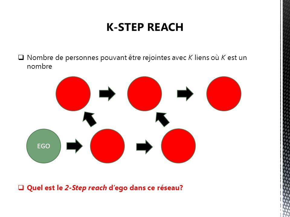 Nombre de personnes pouvant être rejointes avec K liens où K est un nombre Quel est le 2-Step reach dego dans ce réseau.