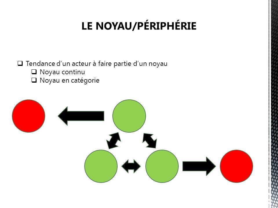 Tendance dun acteur à faire partie dun noyau Noyau continu Noyau en catégorie