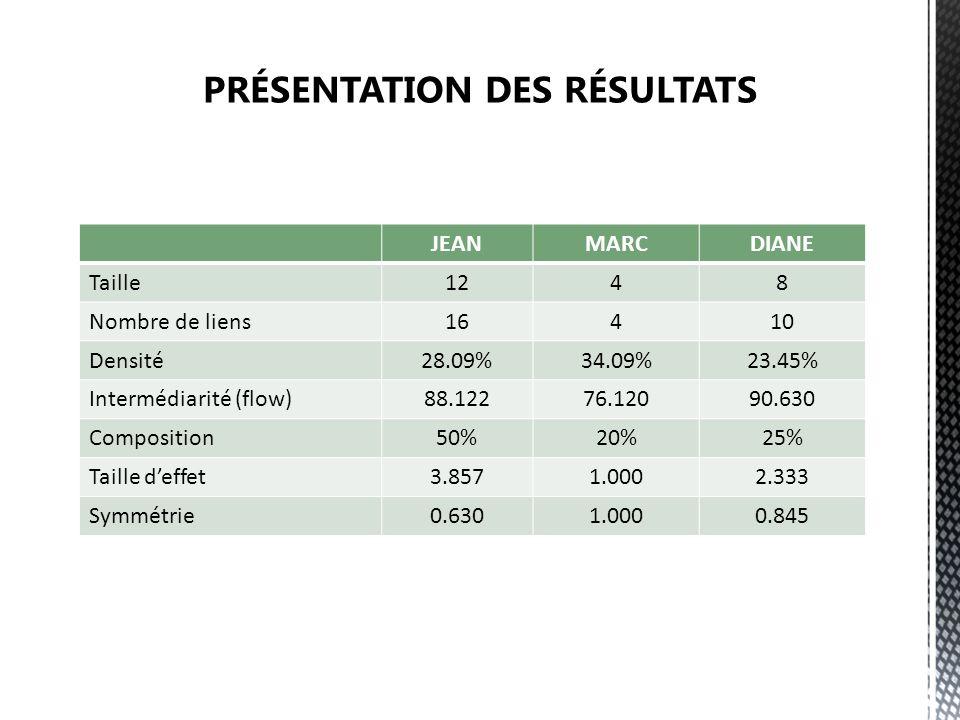 JEANMARCDIANE Taille1248 Nombre de liens16410 Densité28.09%34.09%23.45% Intermédiarité (flow)88.12276.12090.630 Composition50%20%25% Taille deffet3.85