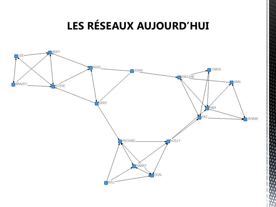 Analyse se base sur la position des acteurs dans le réseau et sur les relations entre les individus et les groupes Lequel des acteurs a le plus de pouvoir dans ce réseau?