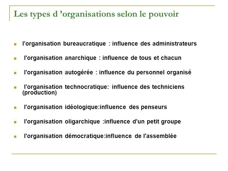 Les types d organisations selon le pouvoir l'organisation bureaucratique : influence des administrateurs l'organisation anarchique : influence de tous