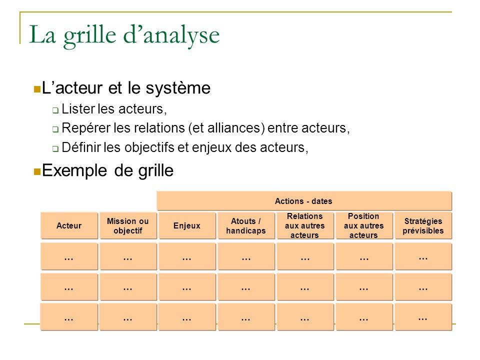 La grille danalyse Lacteur et le système Lister les acteurs, Repérer les relations (et alliances) entre acteurs, Définir les objectifs et enjeux des a