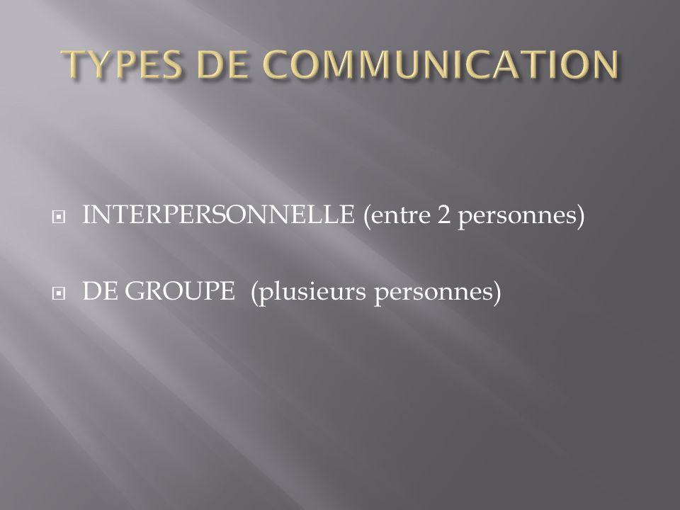 Les acteurs : Emetteur Récepteur (ou destinataire) Lobjectif des acteurs Que veut obtenir chaque acteur de lautre Contexte de la communication Contexte spatial : la communication seffectue dans un lieu donné.