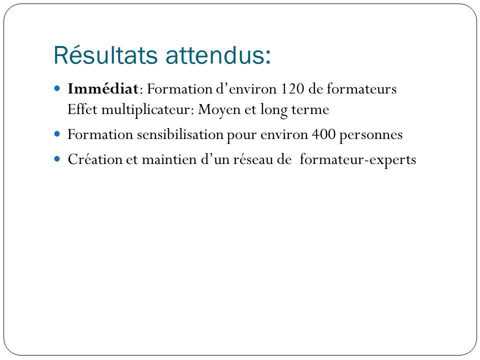 Résultats attendus: Immédiat: Formation denviron 120 de formateurs Effet multiplicateur: Moyen et long terme Formation sensibilisation pour environ 400 personnes Création et maintien dun réseau de formateur-experts