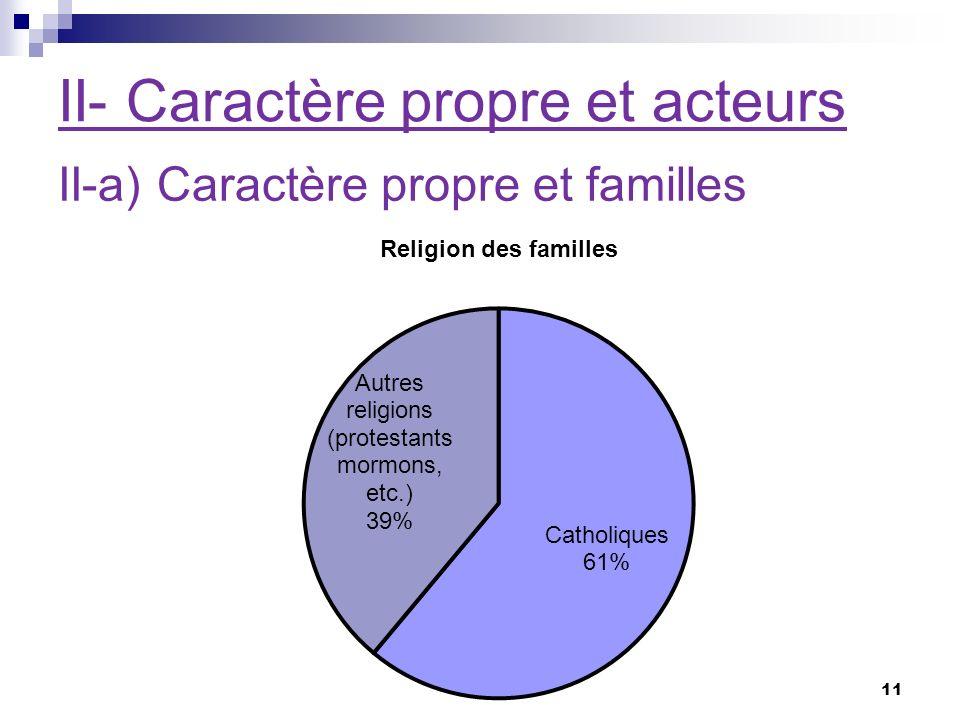 II- Caractère propre et acteurs II-a) Caractère propre et familles 11