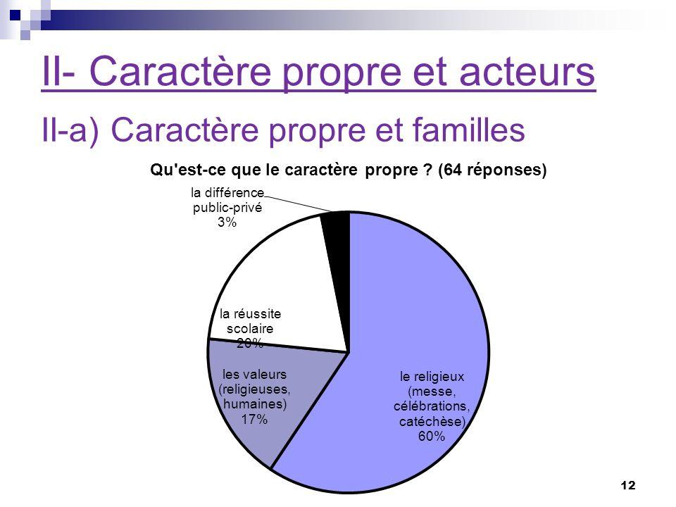 II- Caractère propre et acteurs II-a) Caractère propre et familles 12