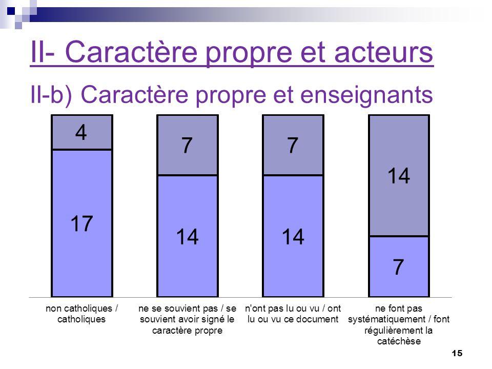 II- Caractère propre et acteurs II-b) Caractère propre et enseignants 15