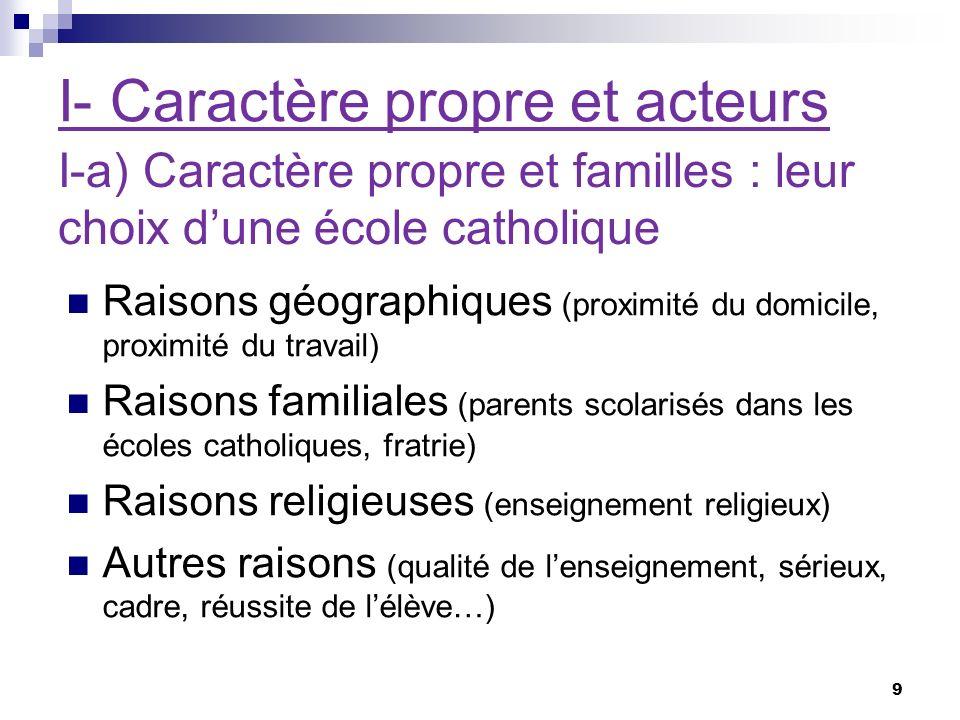 I- Caractère propre et acteurs I-a) Caractère propre et familles : leur choix dune école catholique 9 Raisons géographiques (proximité du domicile, pr