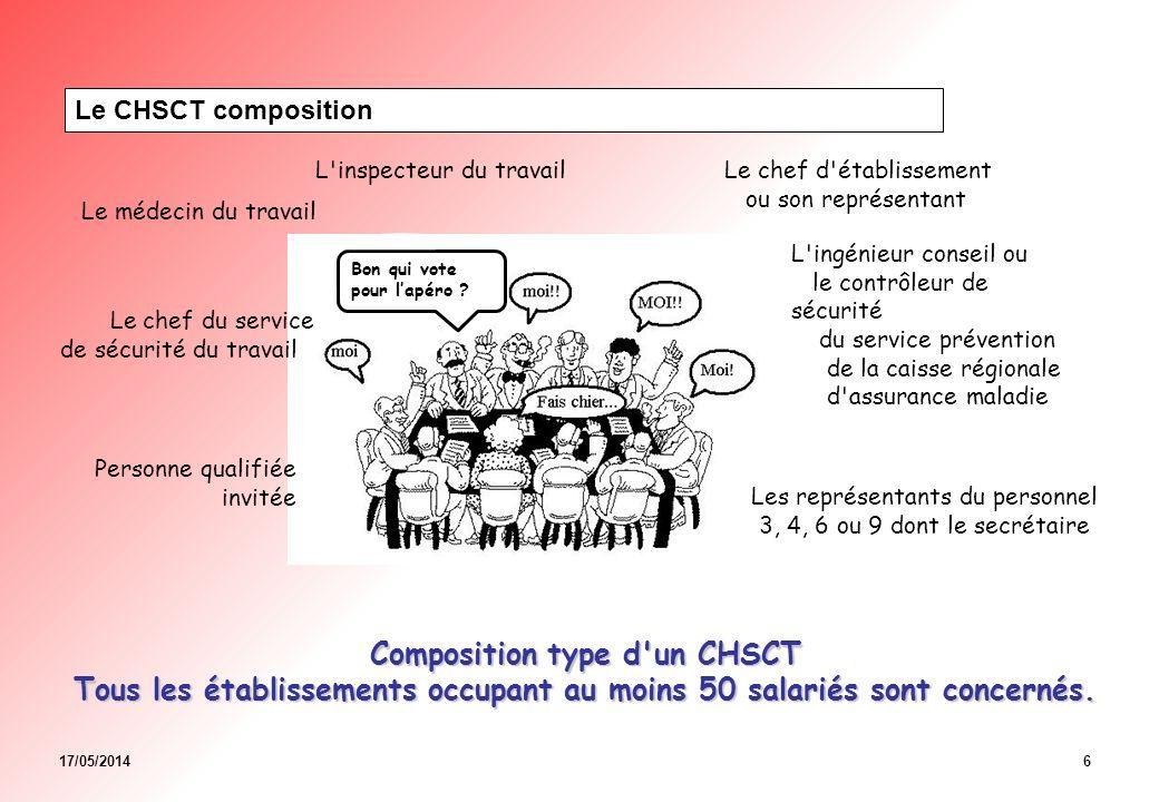 17/05/20147 Le CHSCT Le CHSCT a pour mission de contribuer à la protection de la santé et de la sécurité des salariés de l établissement et de ceux mis à sa disposition par une entreprise extérieure, y compris les travailleurs temporaires, ainsi qu à l amélioration des conditions de travail.