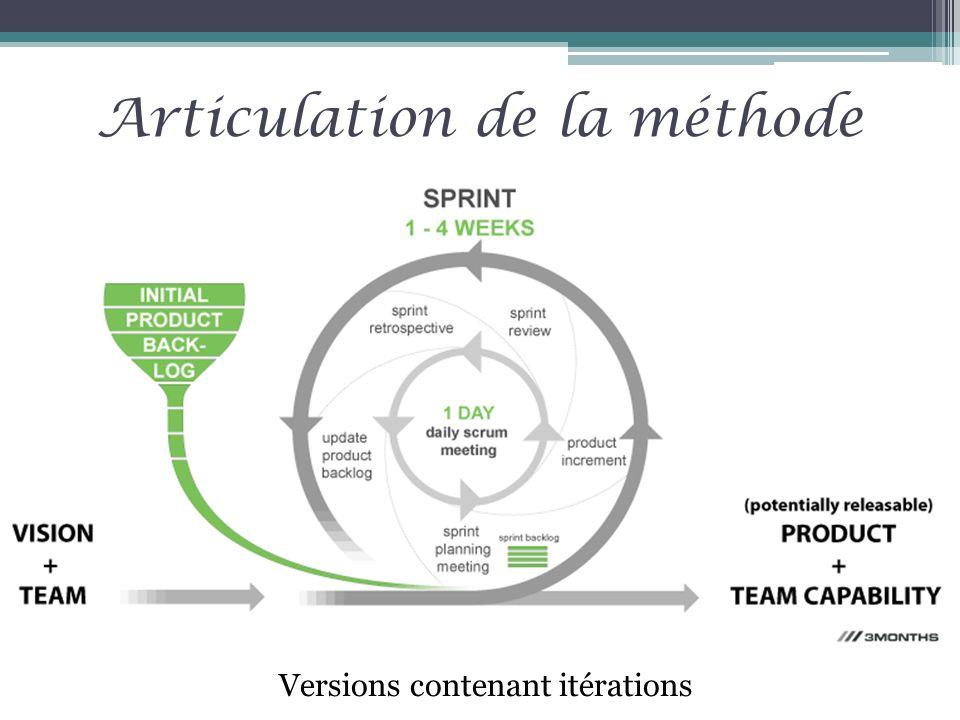 Articulation de la méthode Versions contenant itérations