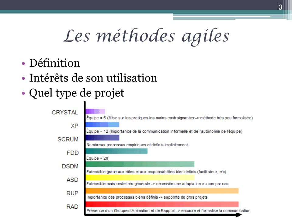 Avantages (1/2) Cadre de production, méthodologies Augmente productivité et qualité Plus de souplesse et de créativité Résultat conforme aux attentes Pilotage au quotidien Règles définies clairement 14