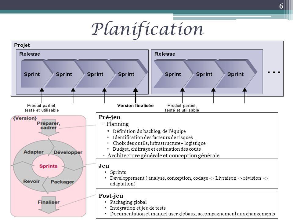 Planification Pré-jeu - Planning Définition du backlog, de léquipe Identification des facteurs de risques Choix des outils, infrastructure+ logistique